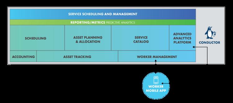 Spiffy Software Platform (SSP) Operational Flow