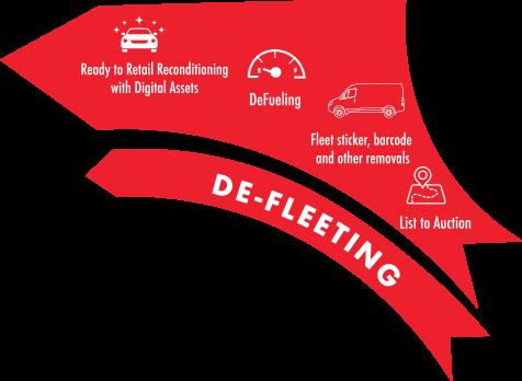 De-Fleeting